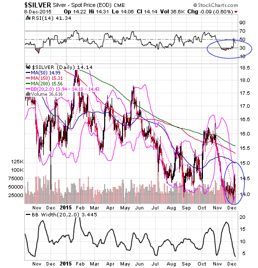 Bollinger bands for gold